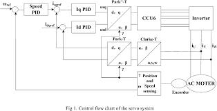 Servo Chart Figure 1 From Design Of Ac Servo Motor Control System Based