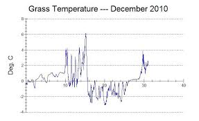 Charts December 2010 December 2010 Holehird