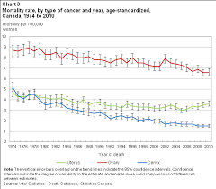 Trends In The Incidence And Mortality Of Female Reproductive