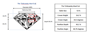 Diamond Ccc Chart What Are The Perfect Diamond Cut Proportions For Maximum