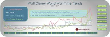 Long Term Wait Time Trends At Walt Disney World