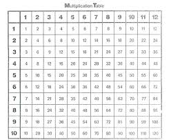Full Size Multiplication Chart 1 12 Multiplication Chart 20 Tulsaspecialtysales Com