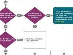 Css Responsive Flow Chart Jquery Flowchart Plugins Jquery Script