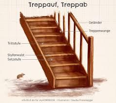 Sie hat dekorativen und gestalterischen charakter, der zum rest der einrichtung passen muss. Treppe Entknarren Anleitung In 3 Schritten Myhomebook