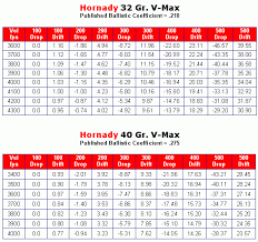 22 Cal Trajectory Chart Twenty Caliber Cartridge Guide