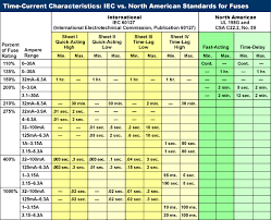 Standard Fuse Sizes Chart Iec Vs North America Standards For Fuses Interpower