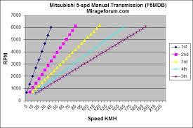 Mitsubishi Mirage Forum Also G4 Sedan Space Star Attrage