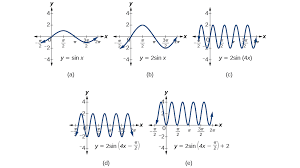a the basic graph of y sinx b changing the amplitude from 1 to 2 generates the graph of y 2sinx c the period of the sine function changes with the