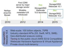 Netapp Now Much More Object Storage Than Youd Think The
