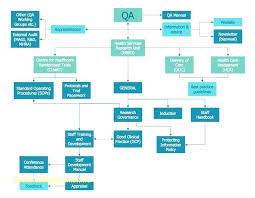 Process Flow Chart Template Best Best Process Flow Diagram Davidbodnerco