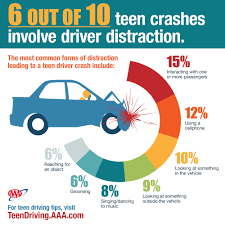 Percent of teen car accidents