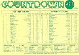 Chart Beats This Week In 1983 December 4 1983
