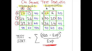 Chi Square Critical Value Chart Chi Square Test Determining The Critical Value