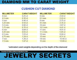 Emerald Cut Diamond Price Chart Pin On Diamonds