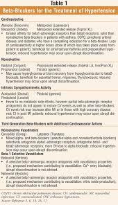 Nebivolol New Beta Blocker For Hypertension