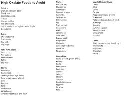High Oxalate Foods Chart In 2019 Food Charts Spinach