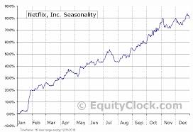 Netflix Inc Nasd Nflx Seasonal Chart Equity Clock
