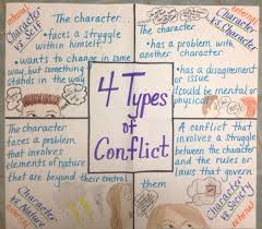 4 Types Of Conflict Anchor Chart Reading Anchor Charts