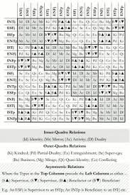 Socionics Relationship Chart 55 Best Type Charts Images Myers Briggs Personality Types