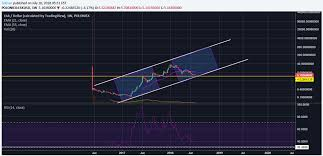 Lisk Lsk Price Action Indicates Crypto Bloodbath Is Almost
