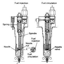 the fuel injector for a diesel engine how it works fuel oil injection system for a diesel engine