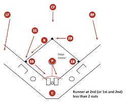 Baseball Basic Baseball Diagram Basic Bunt Coverage Runner At 2nd