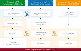 Бизнес процессы ОАО Сургутнефтегаз за пределами делопроизводства  Управление производственно финансовыми документами