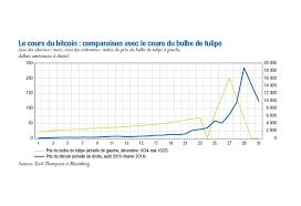 Le cours actuel du bitcoin est de €31,711.58 avec une capitalisation de €589.86 b. Bitcoin Cours Le Site Francais Du Bitcoin Et Des Monnaies Digitales