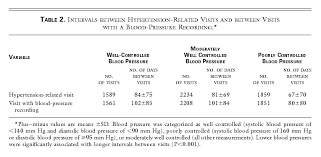 Blood Pressure Recording Inadequate Management Of Blood Pressure In A Hypertensive Population