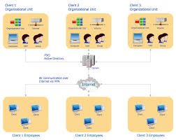 Active Directory Diagram Organizational Structure Drawing