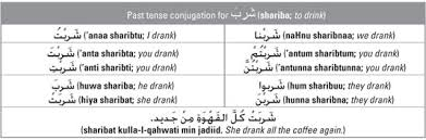 Spanish Past Tense Chart Forming The Past Tense Verb In Arabic Dummies