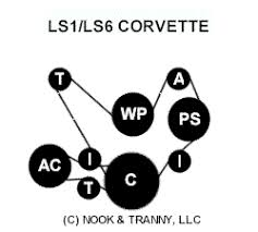 lsx conversion information s 10 forum corvette is the best application belt is closest to engine
