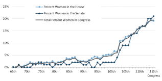 Women And Leadership Of Congressional Committees