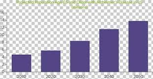 Alzheimers Disease Alzheimers Association Chart Dementia