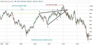 Dow And Gold Silver Ratio Signals Coming Silver Price Rally