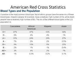Blood Types Summary American Red Cross Statistics Ppt