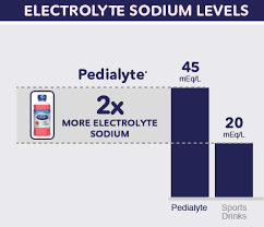 Pedialyte Chart Why Drink Pedialyte