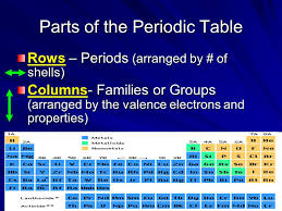 Periodic Table. The First Periodic Table of Elements Discovered by ...