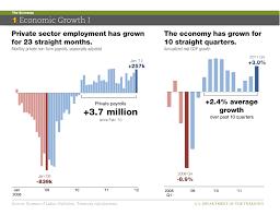 The U S Economy In Charts