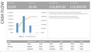 Microsoft Cash Flow Microsoft Project Cash Flow Report On Line Project Management