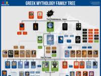 Greek Mythology Family Tree Poster By Matt Baker On Dribbble