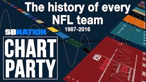 2016 Nascar Team Chart Chart Party The History Of The Nfl 1987 2016 Sbnation Com