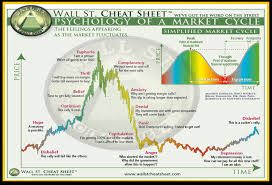 Charting Cheat Sheet Wall Street Cheat Sheet Psychology Of A Market Cycle