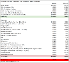 Fafsa Family Size And Income Chart How To Get Financial Aid Making Multiple Six Figures A Year