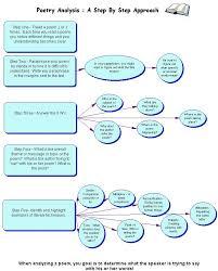 literary analysis essay example co literary analysis essay example