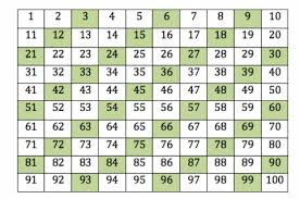 Multiples Of Numbers Chart Multiples Of 15 Chart Pay Prudential Online