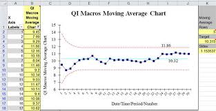 Excel Average Chart Moving Average Chart Template In Excel Qi Macros Add In