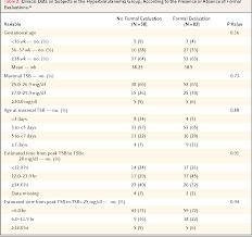 Outcomes Among Newborns With Total Serum Bilirubin Levels Of