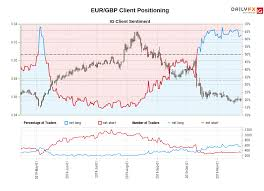 Gbp Live Chart Eur Gbp Euro Pound Rate Chart Forecast News Analysis
