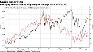 Em Divergence Signals Pause May Be Ahead For U S Stocks